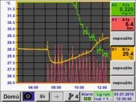 Měření veličin tlakového vzduchu