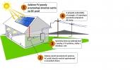 Paralelne-pripojenie-fotovoltaika