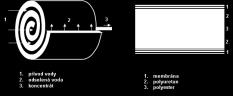 Reverzní-osmóza