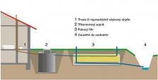 ČOV typu S+PF-E, tříkomorový septik s pískovým filtrem