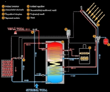 Solární systémy - Envira