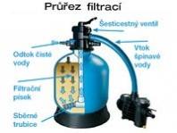 Písková filtrace