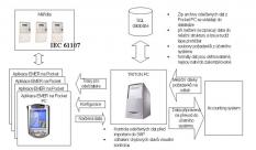 Software pro energetické závody