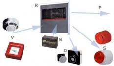 Elektrická požiarna signalizácia