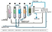 Filter na pitnú vodu coway