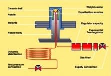 Pneumatické závažové kalibrátory