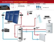Solární sestava Space energy