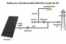 Systémy pro prodej elektrické energie do sítě