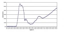 Acetylované škroby Vedex CLP