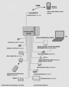 GSM dohled technologií