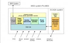 Systém pro sledování výrobních a technologických informací v reálném čase