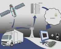 GPS monitoring vozidiel