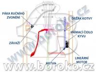 BOROKO Zvon s lineárním motorem