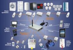 Systém ENcontrol
