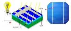 Inventory fotovoltaických panelov
