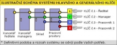 Systém hlavního a generálního klíče