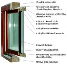 Renovácia vonkajšieho rámu a vonkajšieho okenného krídla
