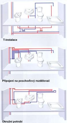 Rozvod pitné vody