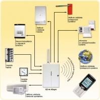 GSM aplikácie