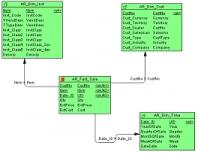 Datový sklad - datawarehouse
